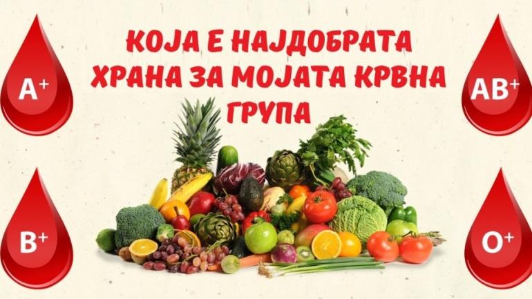Исхрана